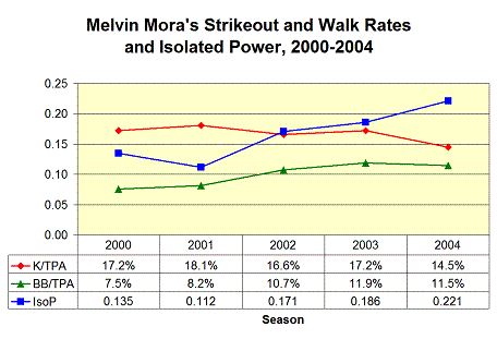 Melvin Mora's Strikeout and Walk Rates and Isolated Power, 2000-2004: K rate slight decrease, BB rate slight increase, IsoP significant increase